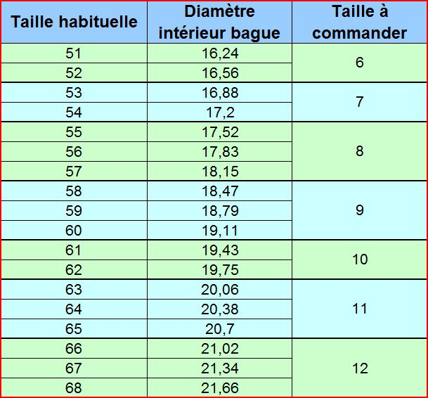 Taille bague homme guide